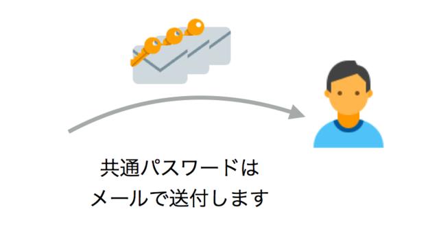 共通パスワード送付のイメージ図解