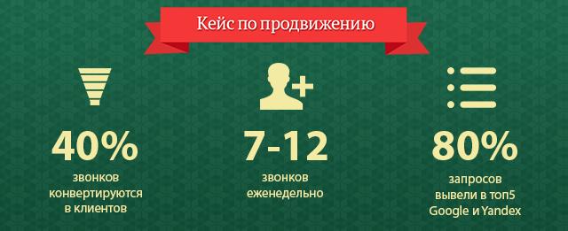 Единоразовое продвижение: в топ Гугла и Яндекса за 3 месяца