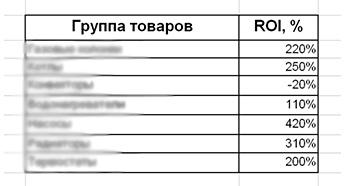 Показатель ROI по группам товаров